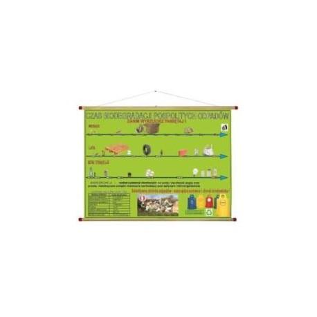 Taśma czasowa biodegradacja odpadów WDS