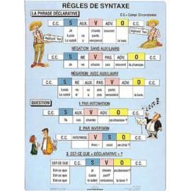Regles de syntaxe Reguły składni FR 120x160 cm