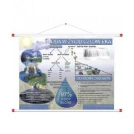 Woda w życiu człowieka RPS