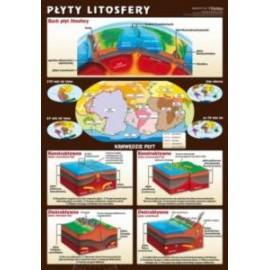 Płyty litosfery
