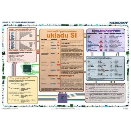 Układ SI język nauki i techniki
