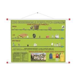 Taśma czasowa biodegradacja odpadów RPS