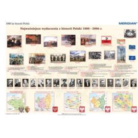 1000 lat historii Polski - dziedzictwo narodowe -