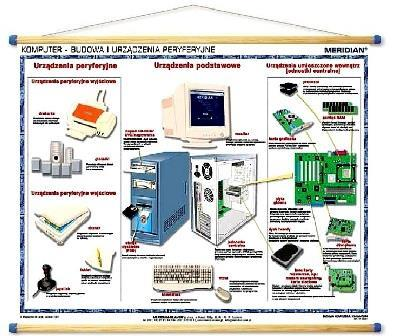 Duo budowa komputera, urządzenia peryferyjne, klaw